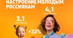 Юмор FM поднимает настроение молодым россиянам